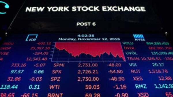 Global financial markets recorded a strong recovery after new the US approved a new $2.3 trillion stimulus package.