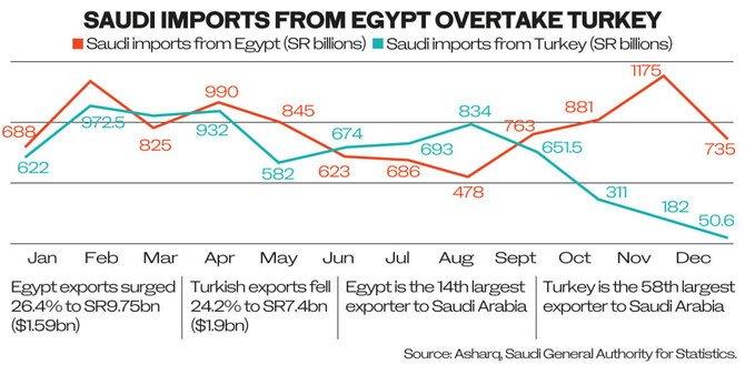 Saudi-Turkish Trade